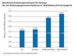 Heizverbrauchswerte von 2010 im regionalen und nationalen Vergleich; Bildquelle: Kompetenzzentrum Oeffentliche Wirtschaft, Infrastruktur und Daseinsvorsorge e.V., ista- IWH Energieeffizienzindex